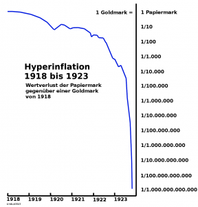 Hyperinflation 1
